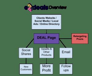 EZDeals Overview